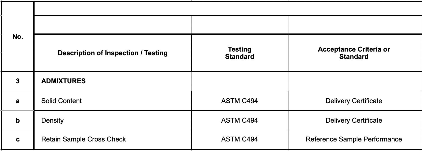 Description of Inspection / Testing -- Admixture